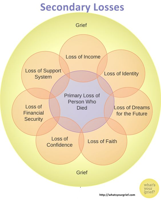 secondary losses